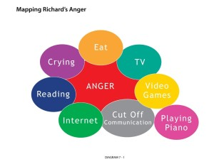 Mapping Richard's Anger